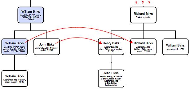 Birks Family Tree, Henry Birks