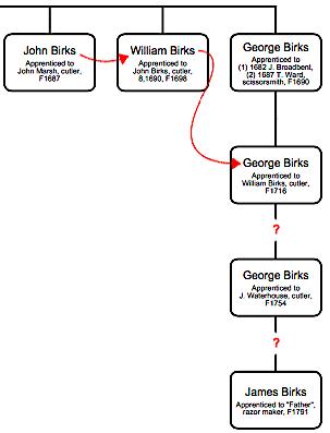 Birks Family Tree, James Birks.png