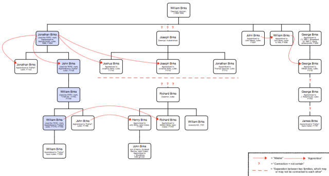 Birks Family Tree