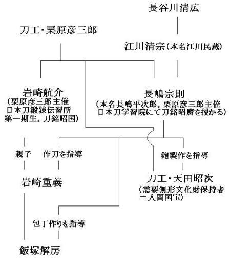 Iwasaki - Amada 1a